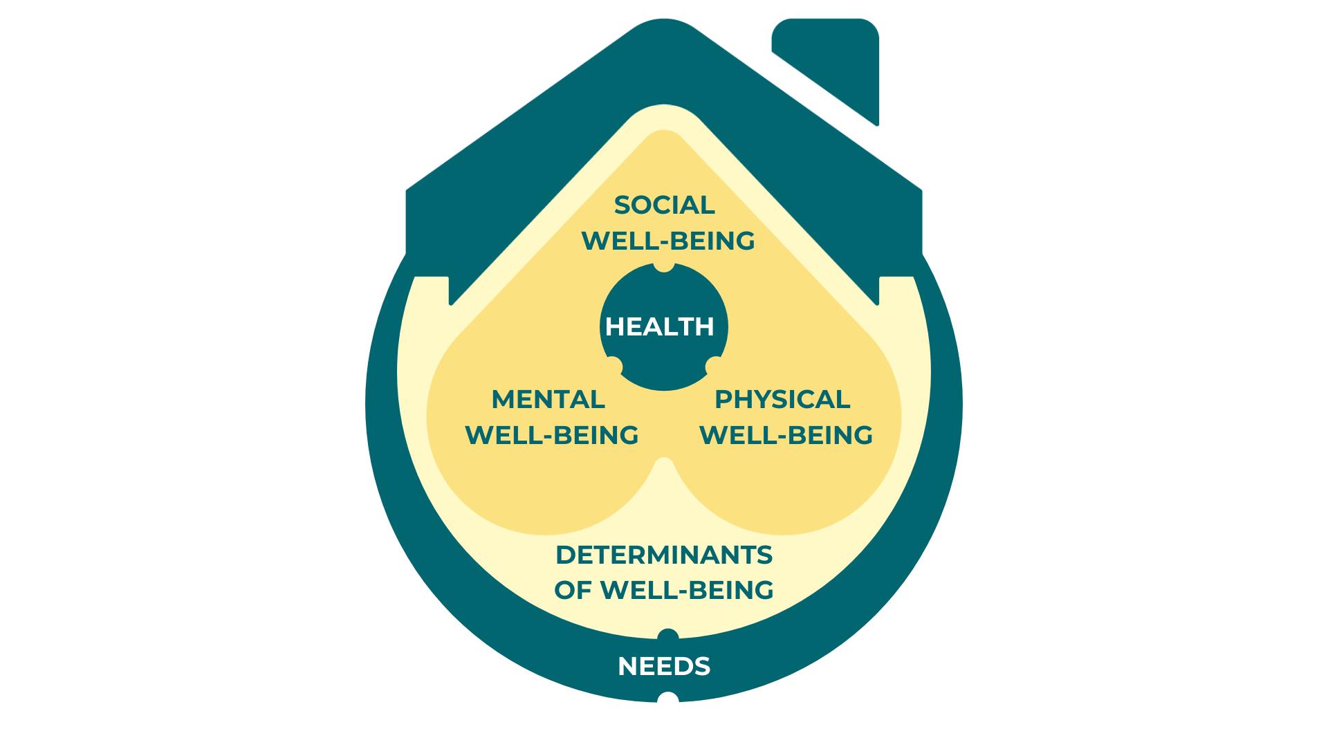 Smart Home Need Framework