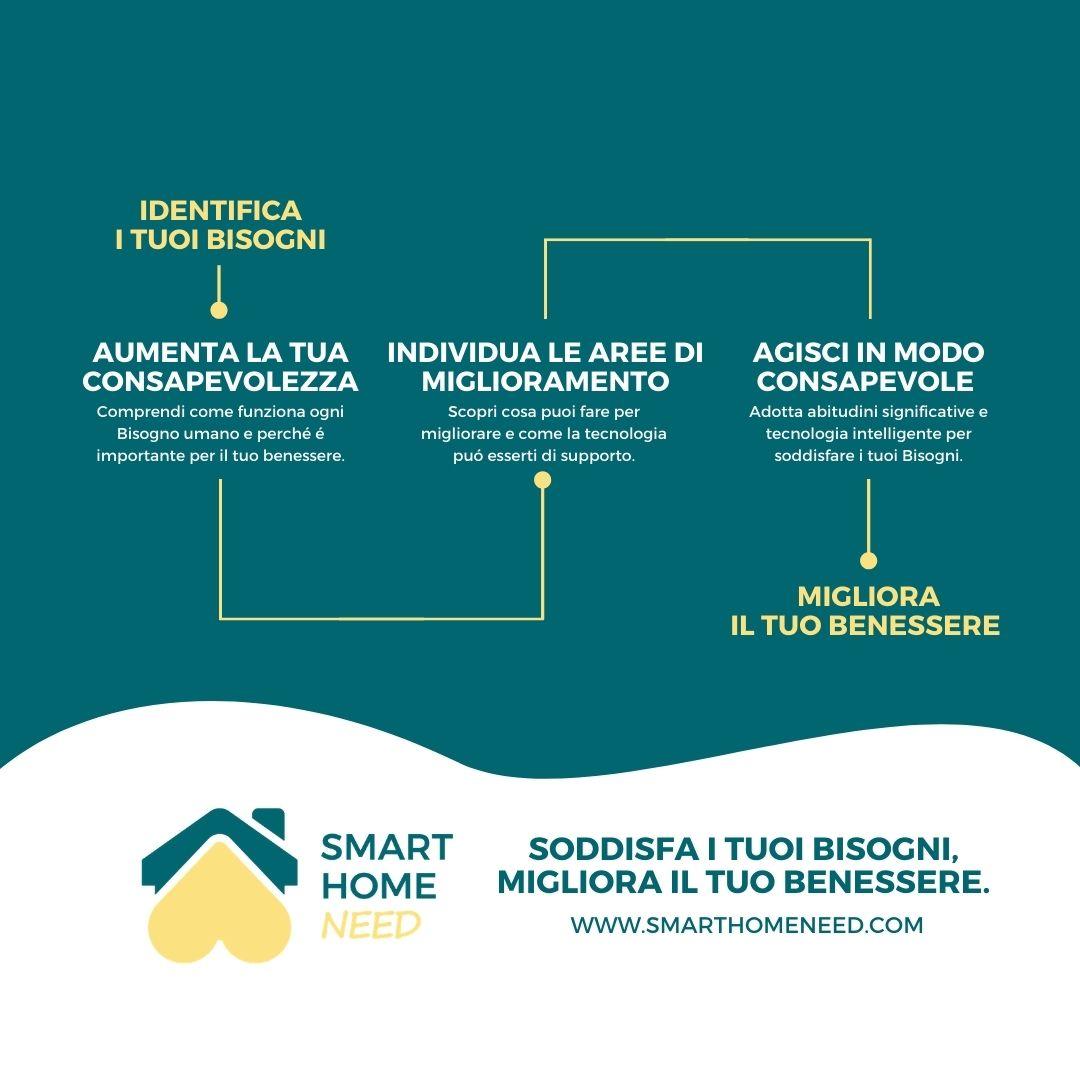 EN Smart Home Need How